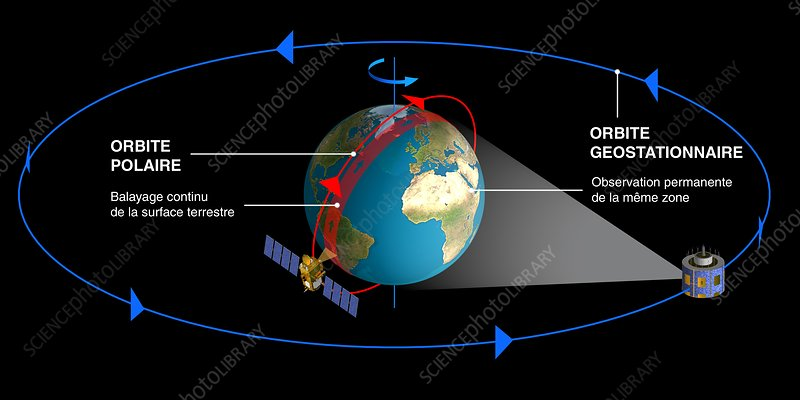 Satellite Orbit Diagrams - Stock Image C011  0806
