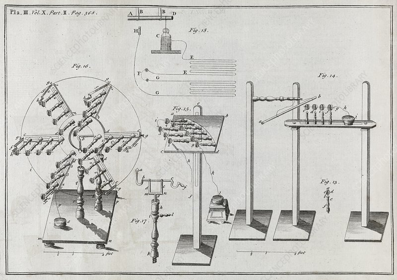 Electrical machines, 18th century