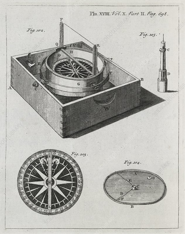 Mariner's compass, 18th century