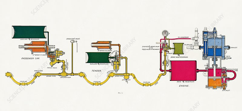 Westinghouse Automatic Air Brake