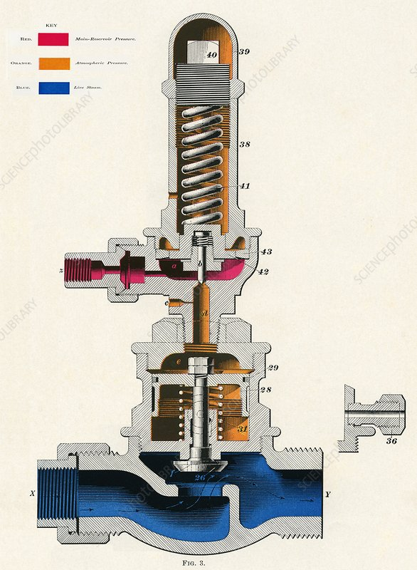Pump Governor - Westinghouse Air Brake