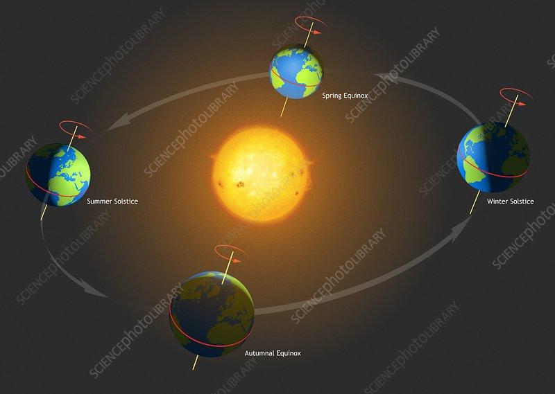 Diagram Of The Mechanics Of The Seasons Stock Image C0114305