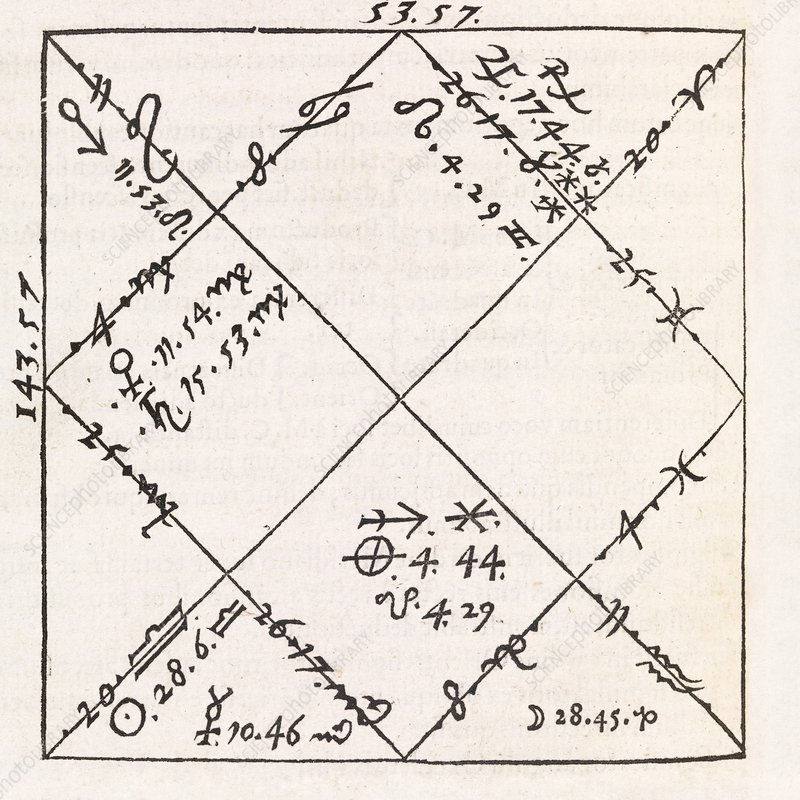 Astrology Chart 16th Century Stock Image C0116843 Science