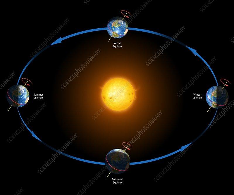 Diagram Of The Earth U0026 39 S Seasons - Stock Image  5188