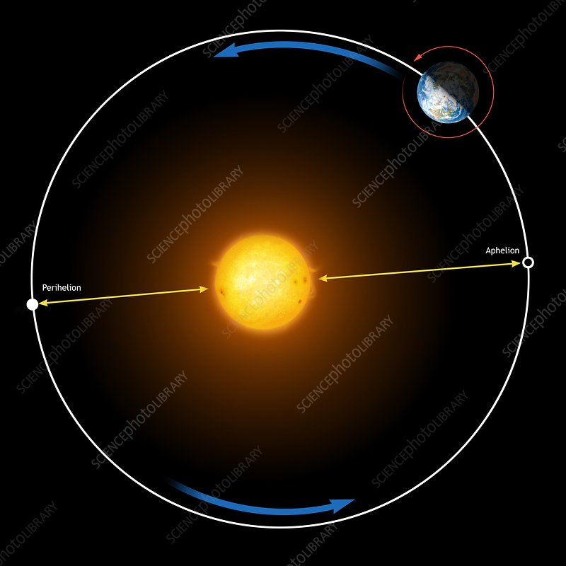 Diagram Of Earths Orbit Around The Sun Stock Image C0125190