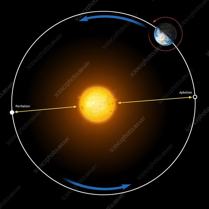 earth sun orbit diagram - photo #24