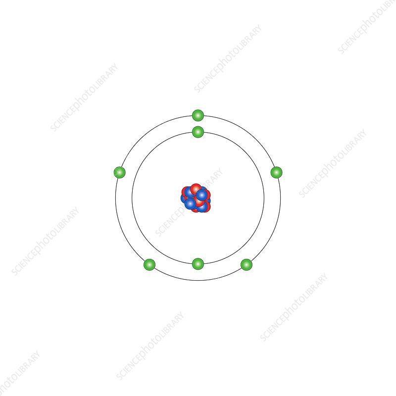 Model of Nitrogen Atom Nitrogen Atomic Structure