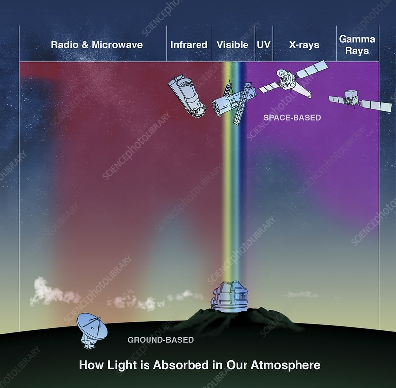 Atmospheric absorption of light