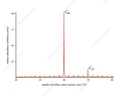 Fullerene mass spectrometry