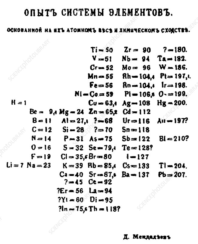 Mendeleyev's periodic table of 1869