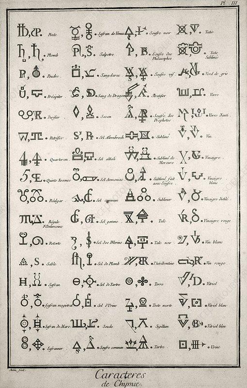 alchemical symbols 18th century stock image c0135277