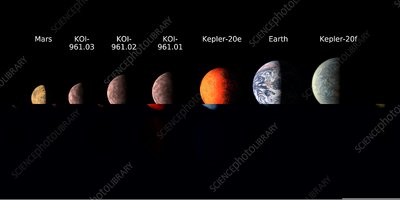 Planet sizes compared, artwork