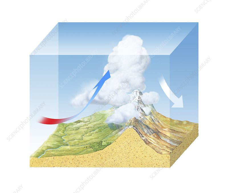 Orographic cloud formation, diagram