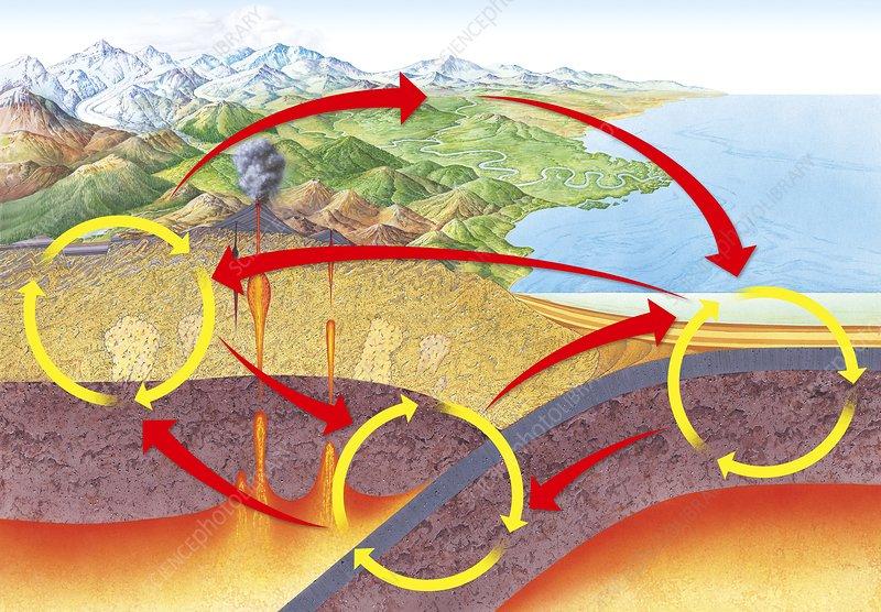 Geological rock cycle diagram stock image c0144793 science geological rock cycle diagram ccuart Image collections