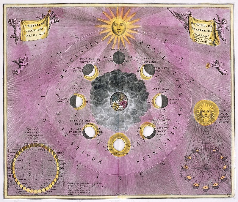 Phases of the Moon, 1708