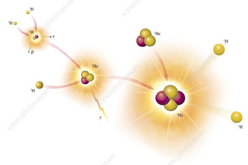 Artwork of proton-proton chain reaction