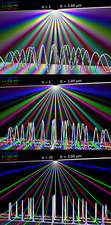 Diffraction experiment, simulation