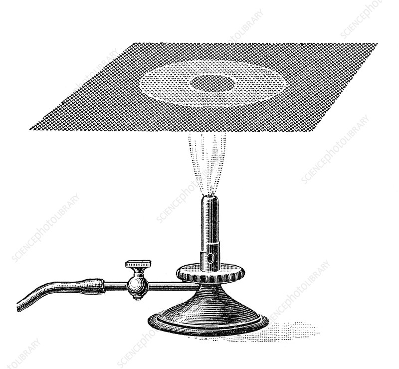 Davy Safety Lamp Principle Safety Lamp Principle Artwork