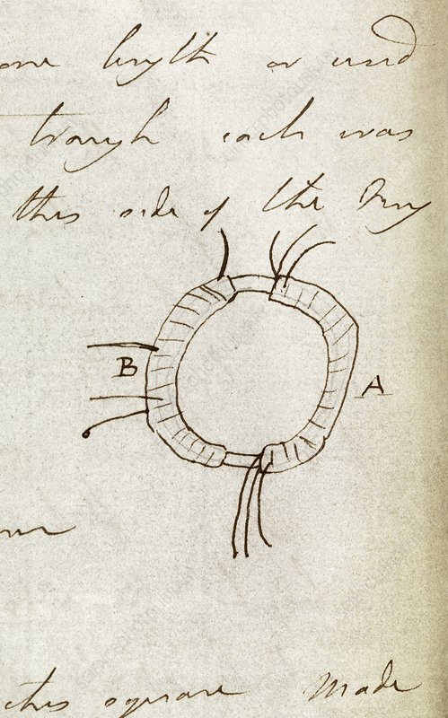 Faraday on induction rings, 1831