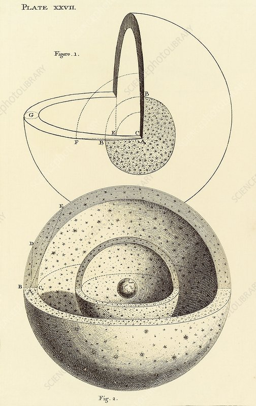 Wright's theory of the universe, 1750