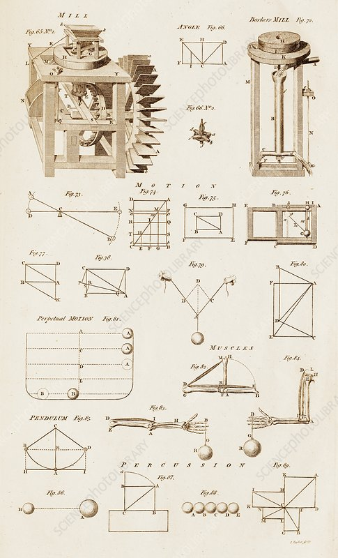 Mechanical Devices and Principles