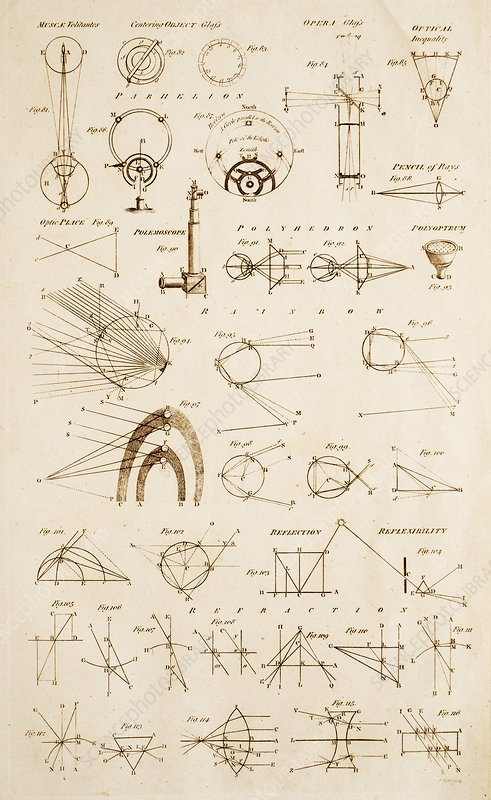 Light Physics Diagrams and Instruments.