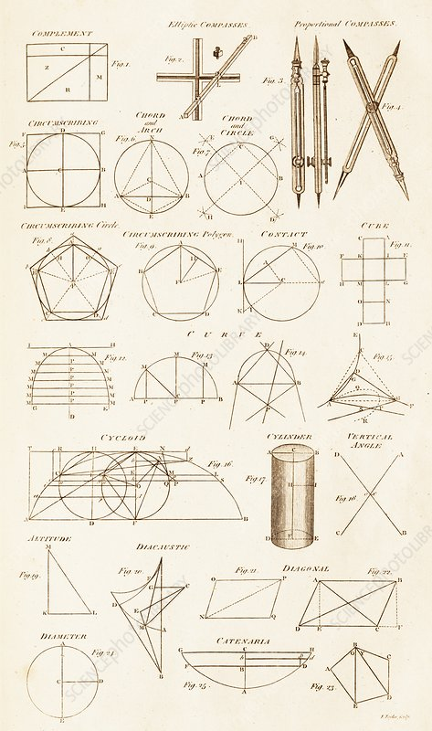Geometrical diagrams and Principles.