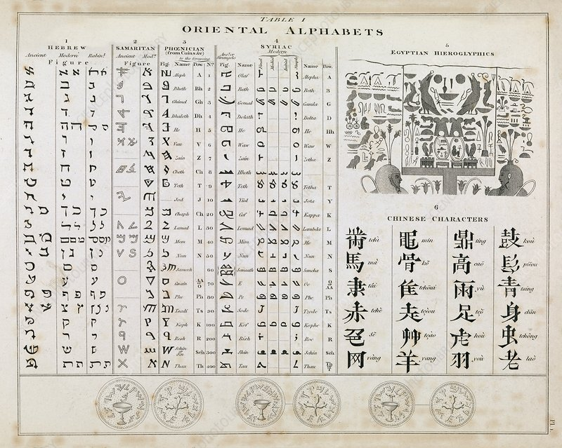 Middle Eastern alphabets, 1823