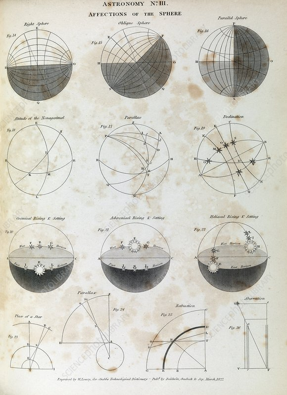 Astronomy diagrams, 1823