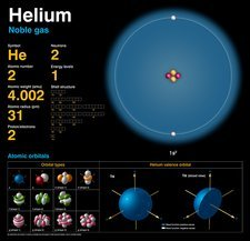 Helium, atomic structure