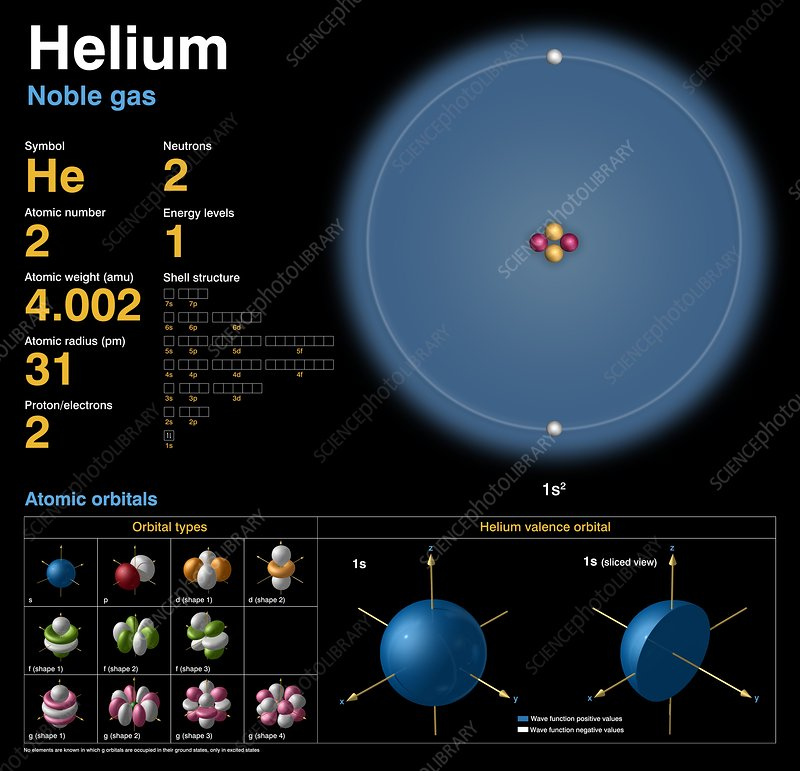 Helium atomic structure stock image c0183683 science photo library helium atomic structure ccuart Gallery