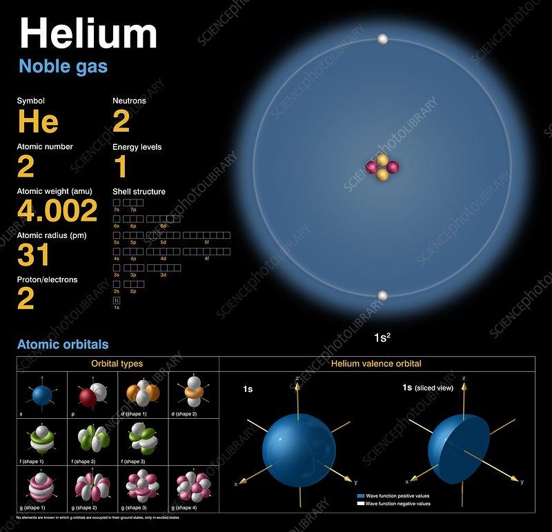 Helium, atomic structure - Stock Image - C018/3683