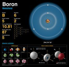 Boron, atomic structure