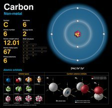 Carbon, atomic structure