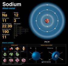 Sodium, atomic structure