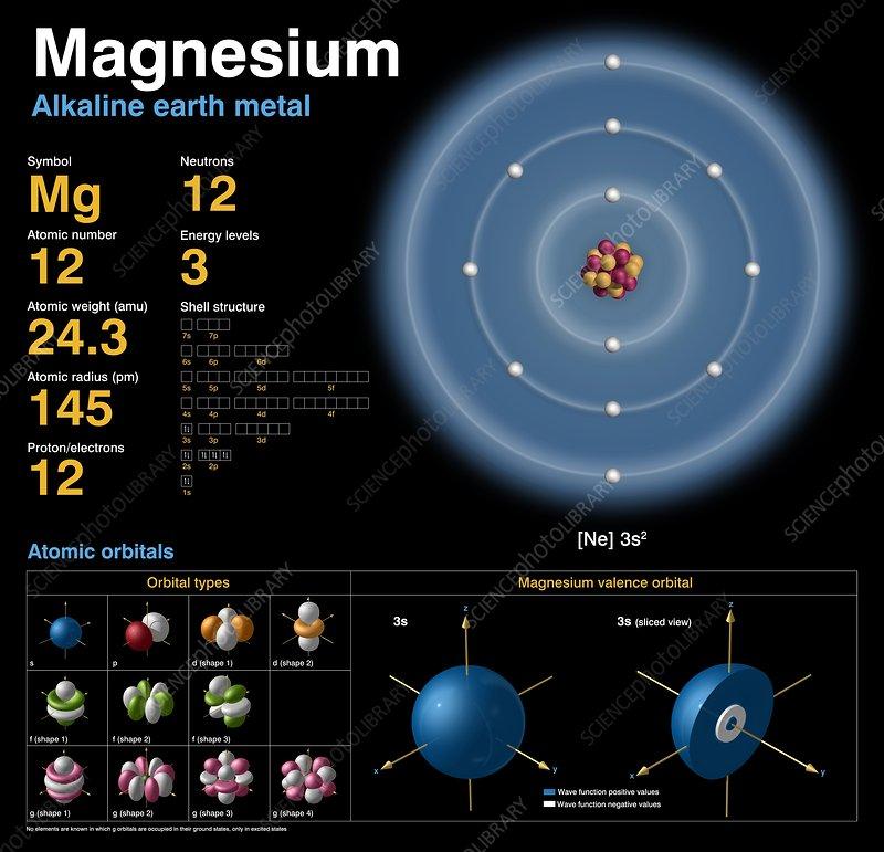 Magnesium  Atomic Structure - Stock Image C018  3693