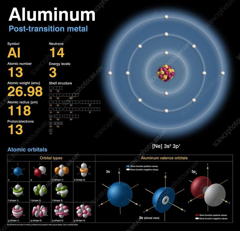 Aluminum  Atomic Structure - Stock Image  3694
