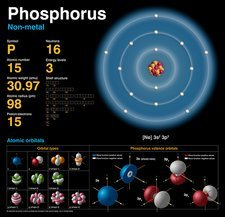 Phosphorus, atomic structure