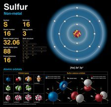 Sulfur, atomic structure