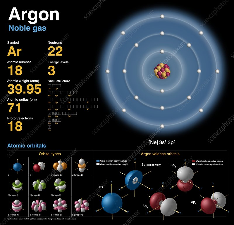 Argon atomic structure stock image c0183699 science photo library argon atomic structure ccuart Images