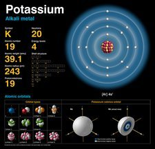 Potassium, atomic structure