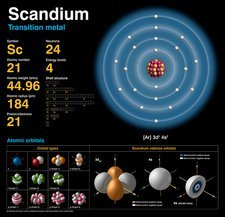 Scandium, atomic structure