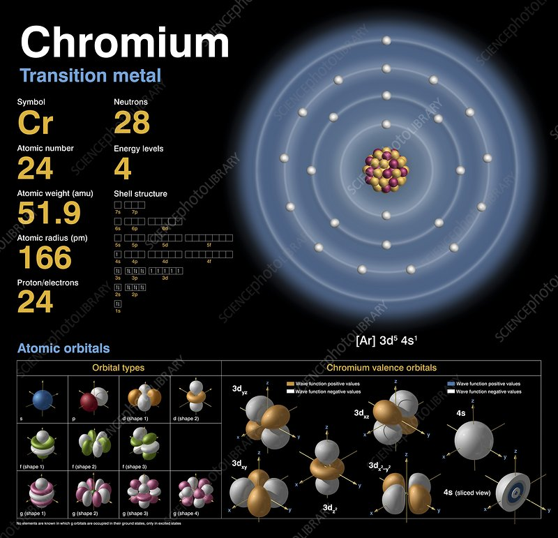 chromium atomic structure stock image