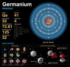 Germanium, atomic structure