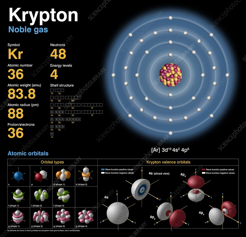 Krypton Atomic Structure Stock Image C018 3717