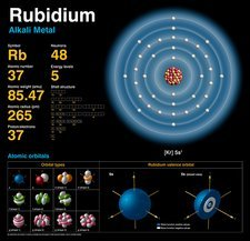 Rubidium, atomic structure