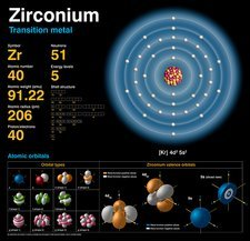 Zirconium, atomic structure