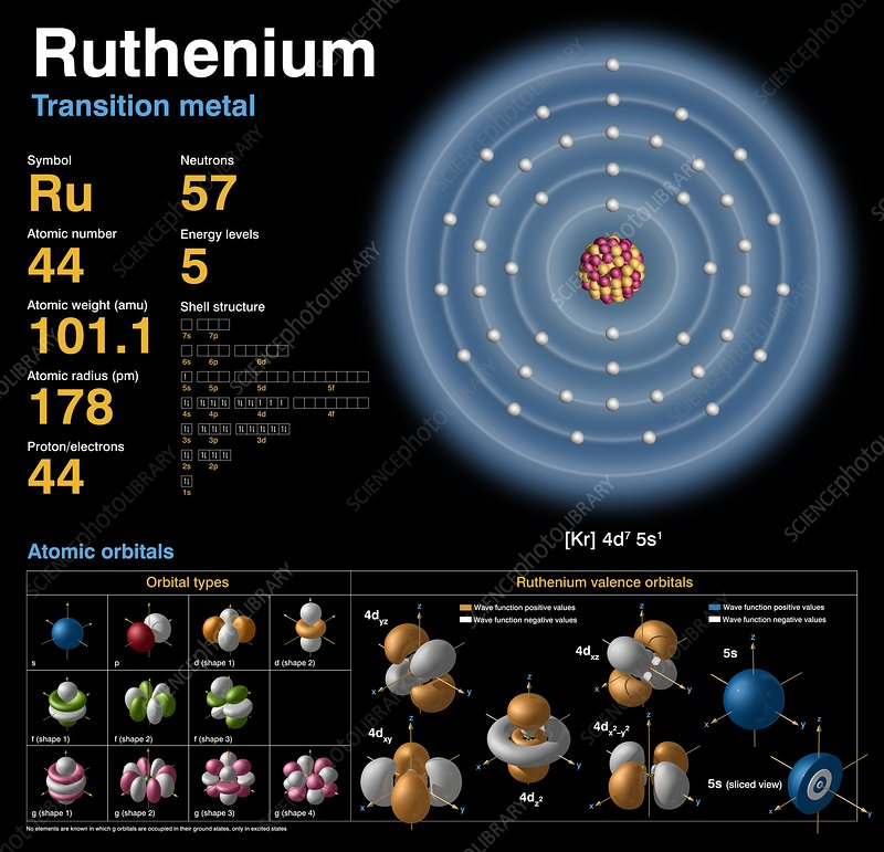 Ruthenium  Atomic Structure - Stock Image C018  3725