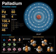 Palladium, atomic structure
