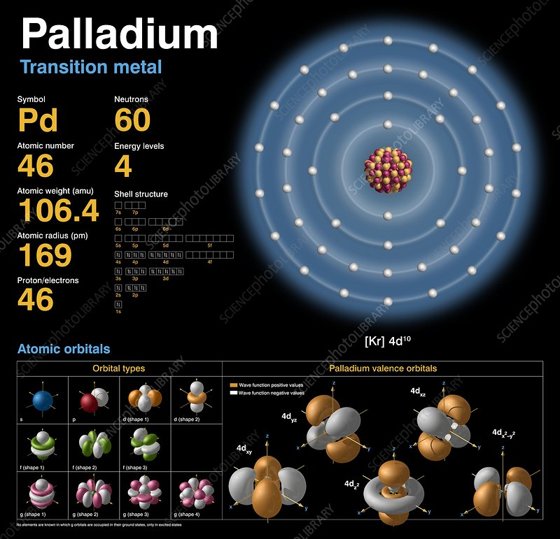 Palladium  Atomic Structure - Stock Image C018  3727